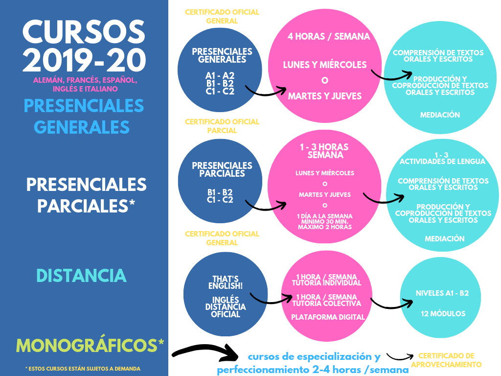1 - Encuesta de preferencias horarias 2019 - 20